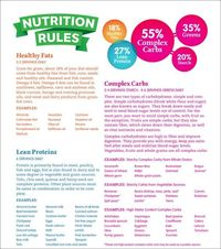the Eat-Clean Diet Nutrition Rules