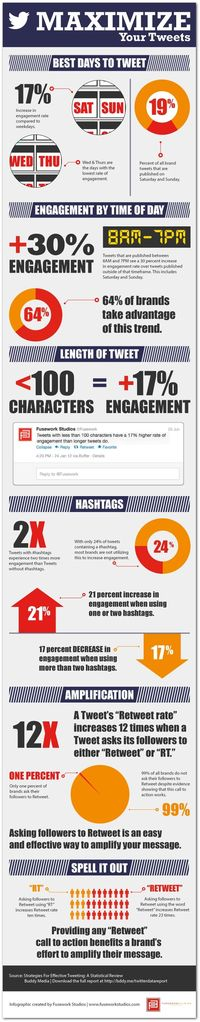 maximizing your tweets for total engagement