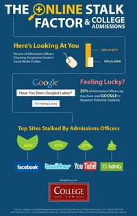 College Admissions and Social Media
