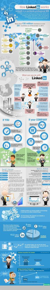 How LinkedIn Works - Infographic